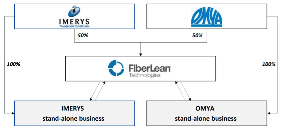 FiberLean® Technologies Ltd and its owners/partners