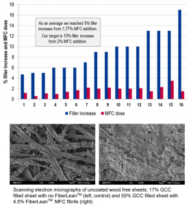 Mineral/ microfibrillated cellulose composite performance observations: Wood free filer top-up