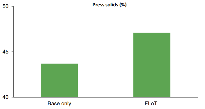 +3% press solids