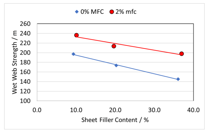 Effect of mfc addition on wet web strength