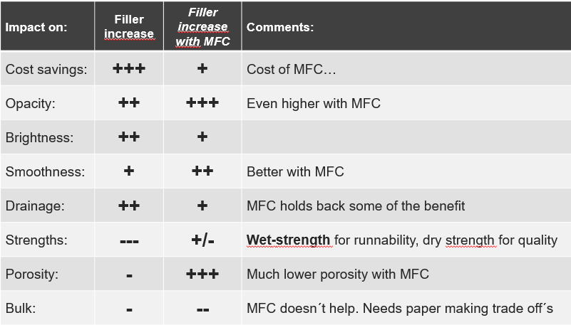 FiberLean MFC has a positive impact