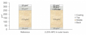 MFC in Packaging: Filler increase and basis weight reduction in Top/Back