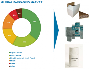 Global packaging market