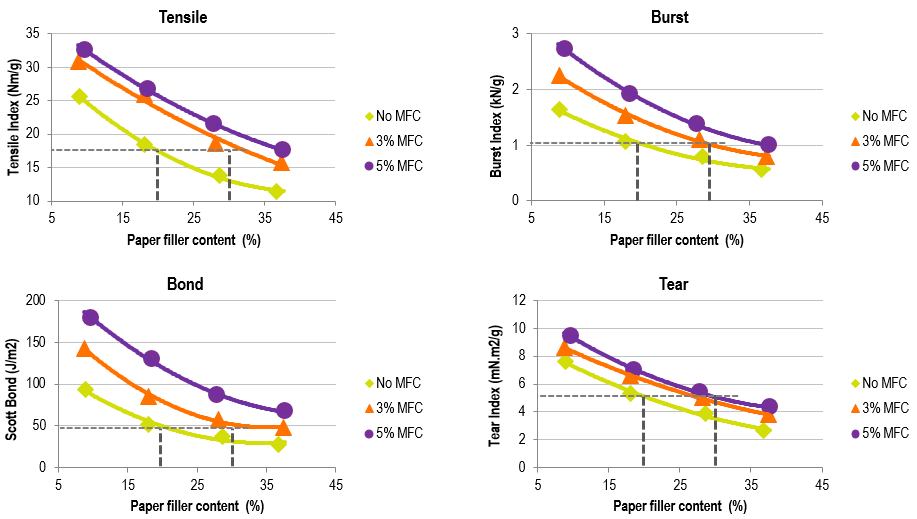 Impact of MFC on paper strength