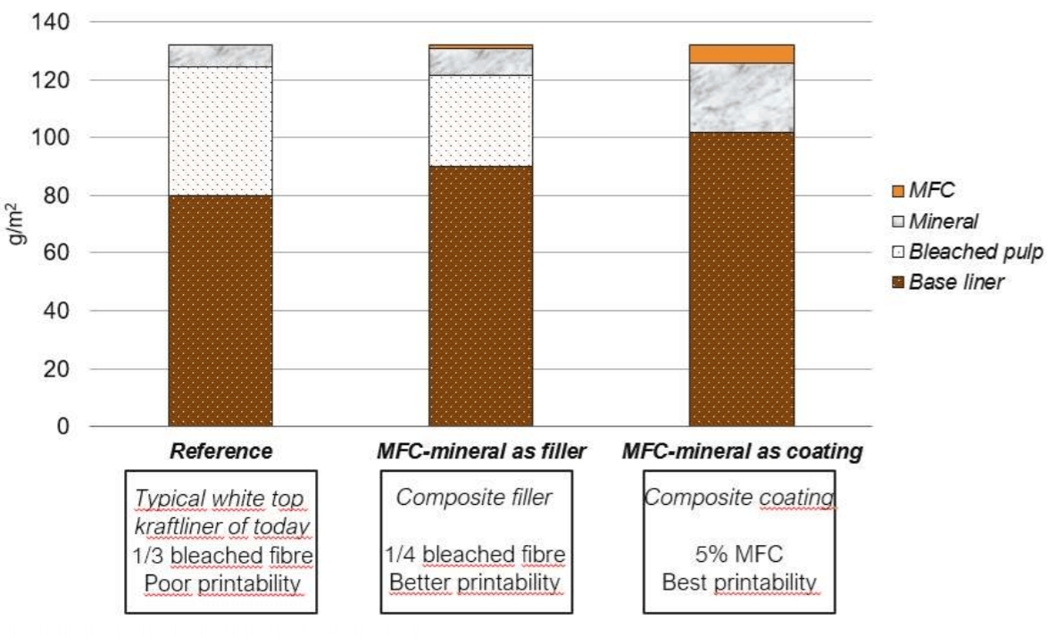 Less than 15% of the bleached fiber needed to make printable surface on Corrugated Board