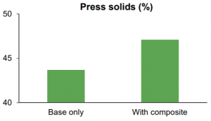 Press solids