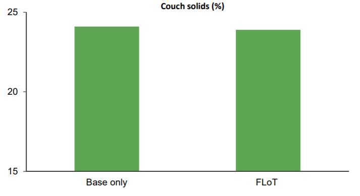 Similar couch solids