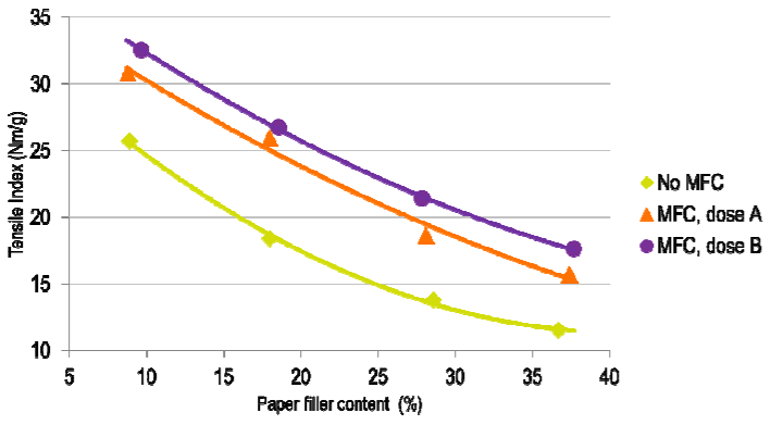 Impact of FiberLean MFC on Tensile Index