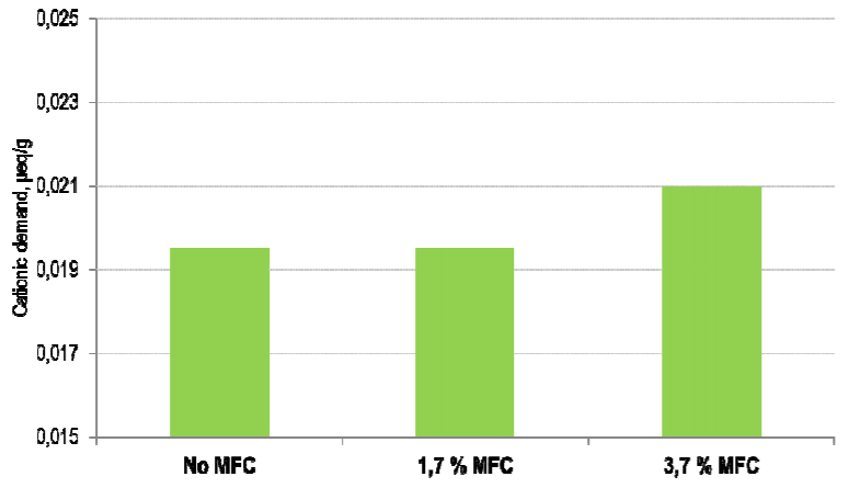Impact of FiberLean MFC on white water cationic demand