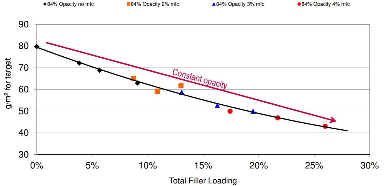 Selecting correct filler loading and sheet weight
