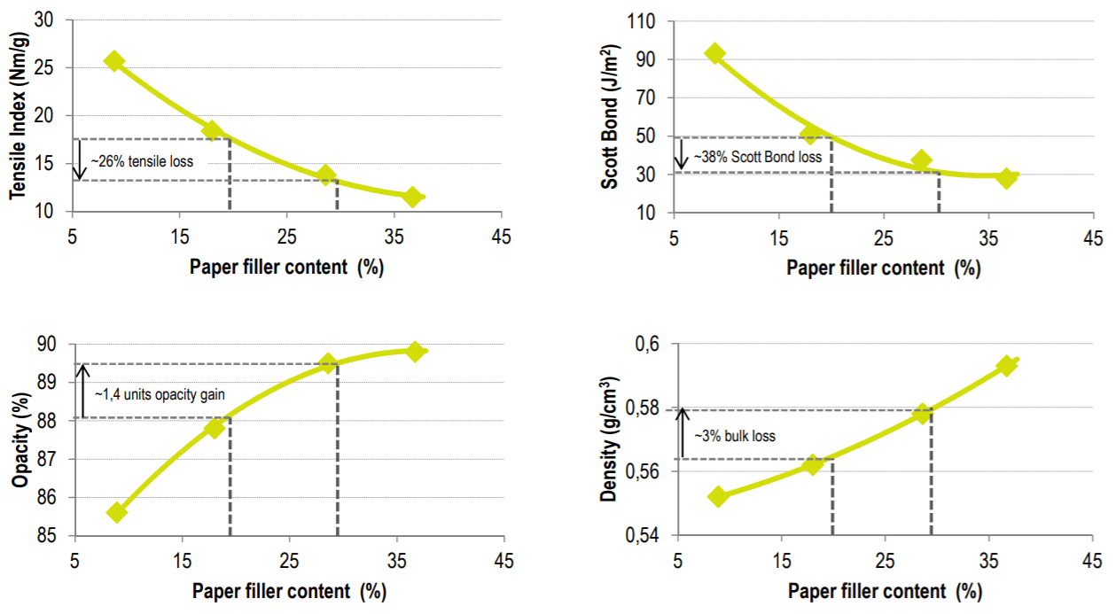 Impact on paper properties when going from 20% to 30%