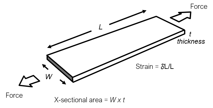 Microfibrillated cellulose in Paperboard: Bending Stiffness and Elastic properties