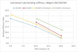 Effects of mfc in Folding Boxboard outer layers