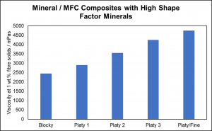 Mineral/microfibrillated cellulose composite applications: Viscosity Modification