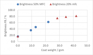 Properties of wet-end coated sheets - brightness