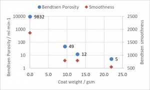 Properties of wet-end coated sheets - porosity & smoothness